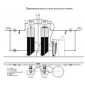 Выполненные проекты компании Русло Киев Украина